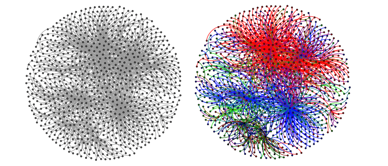 A social network (left) and that same network colored by emotions: Anger (red), joy (green), sadness (blue) and disgust (black.)