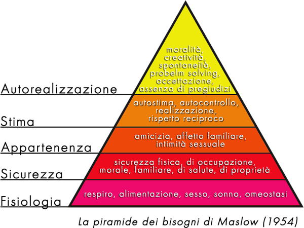 https://upload.wikimedia.org/wikipedia/commons/3/36/Piramide_maslow.png