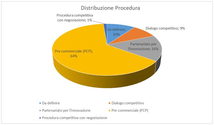 https://appaltinnovativi.gov.it/uploads/attachments/ck6jfoxld0cla0ingh3pwjw9l-distrubuzione-procedura.full.png