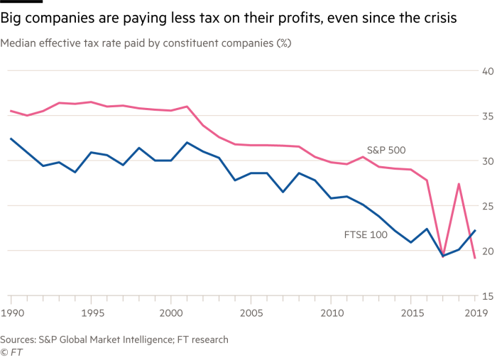 Big companies are paying less tax on their profits, even since the crisis. Chart showing median effective tax rate paid by constituent companies (%)