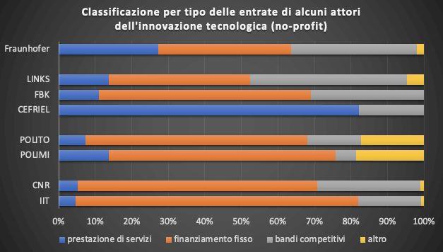 """L'immagine può contenere: il seguente testo """"Fraunhofer Classificazione per tipo delle entrate di alcuni attori dell'innovazione tecnologica (no-profit) LINKS FBK CEFRIEL POUTO POUMI CNR IIT 0% 10% 20% 30% 50% prestazione di servizi finanziamento fisso 40% 60% 80% 70% bandi competitivi 90% 100% altro"""""""