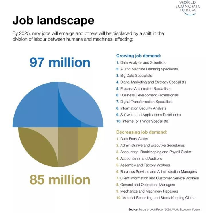 These 5 charts show the jobs of tomorrow and the skills you need | World Economic Forum