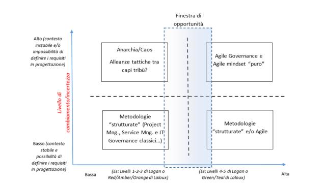 metodologia agile
