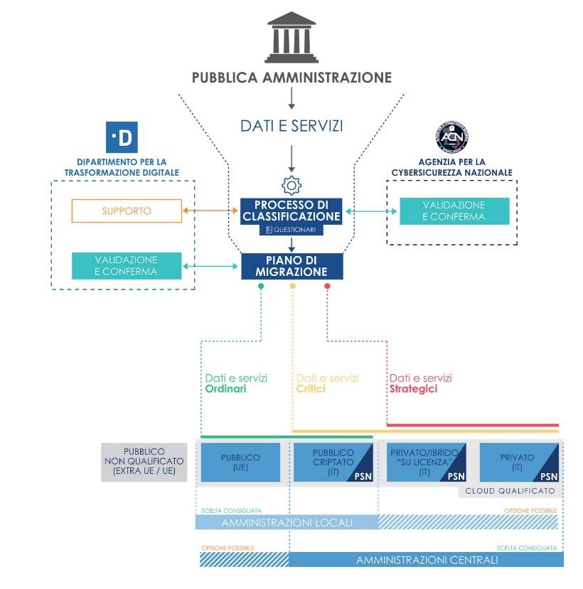 Immagine che mostra gli attori coinvolti nella governance del PSN.