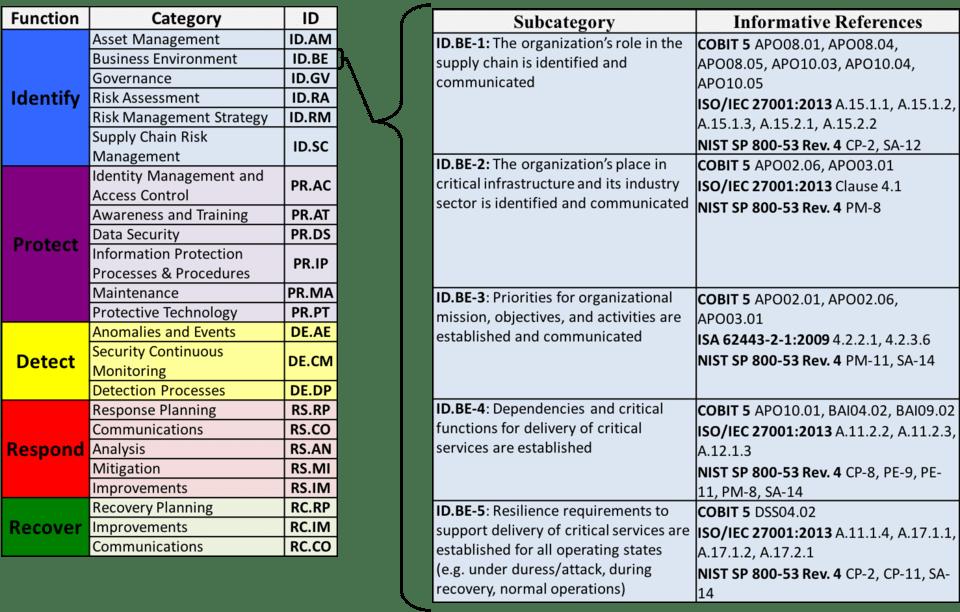 Subcategories 1.1